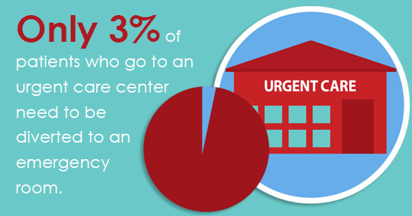 should I go to urgent care